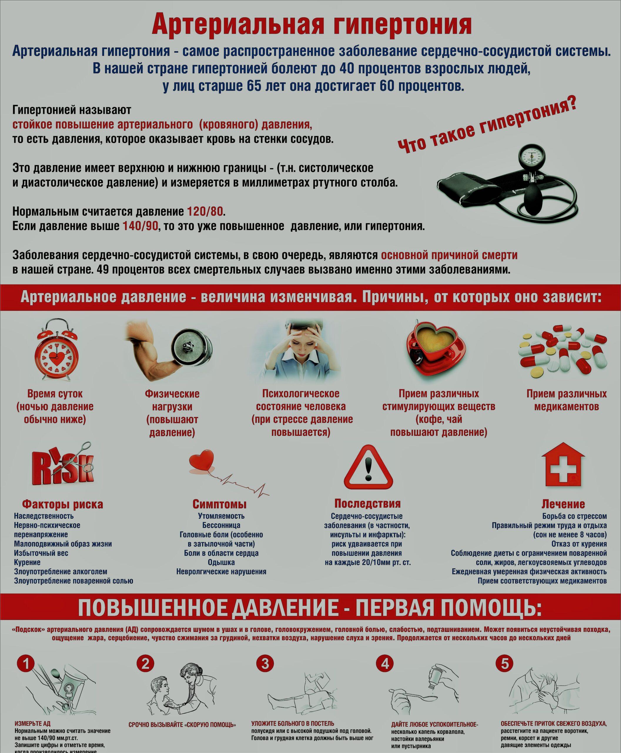 Гипертоническая болезнь III степени: состояние после ...